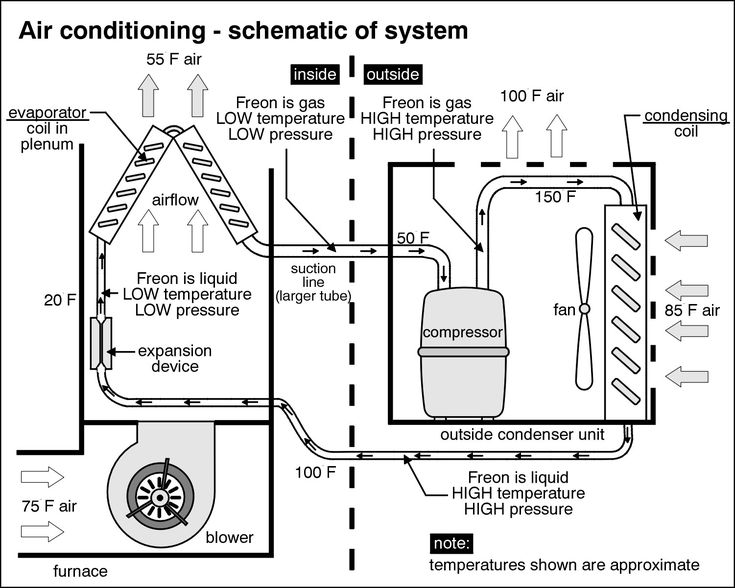 Central Air Conditioning System Diagram Before you call a AC ...