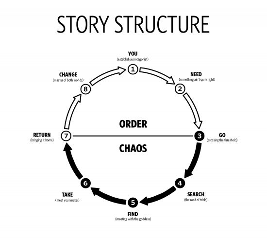 basic story structure as journey through chaos back to