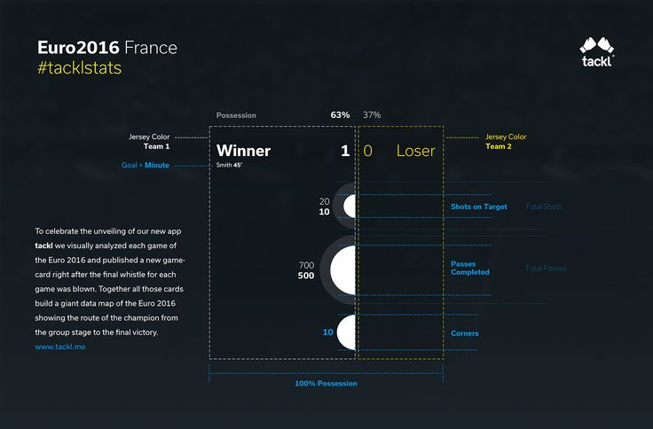 Euro 2016 tacklstats data visualization on Behance