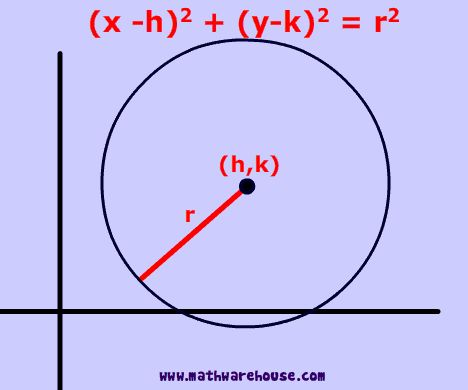 Standard Form of a Circle: if an equation is not in standard form, you can rearrange it to find the radius and the center of the circle (h,k)