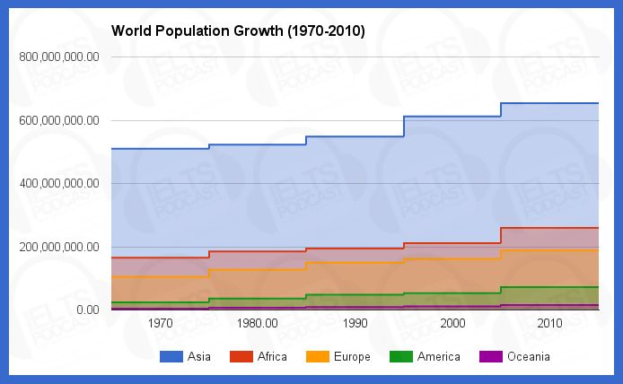 essay on population explosion wiki
