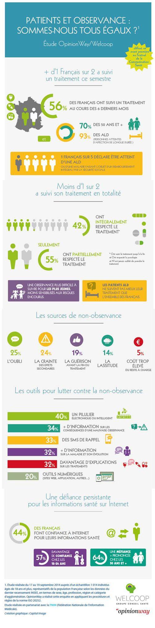 infographie patient observance présentée en avant-première au #FCS14 via @rteston