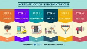 Mobile App Development | Mobile Application Development Process