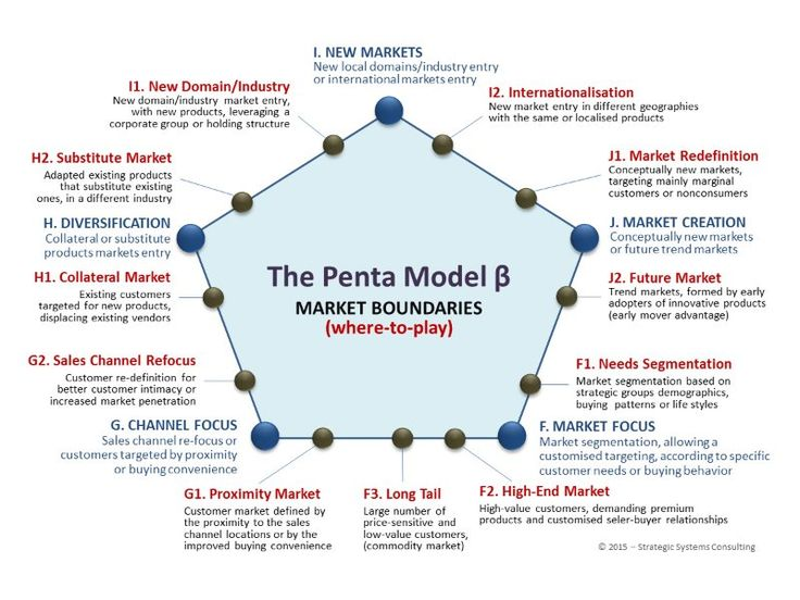 41 best Strategy Management (shared knowledge) images on Pinterest - earned value analysis