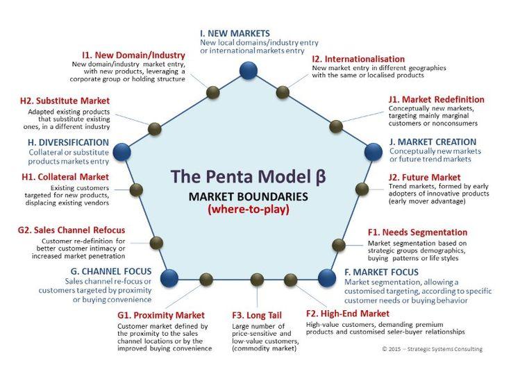 Strategic Choices & Strategy Models   Mihai Ionescu   LinkedIn