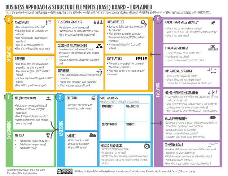 business planning guide for social enterprises portland