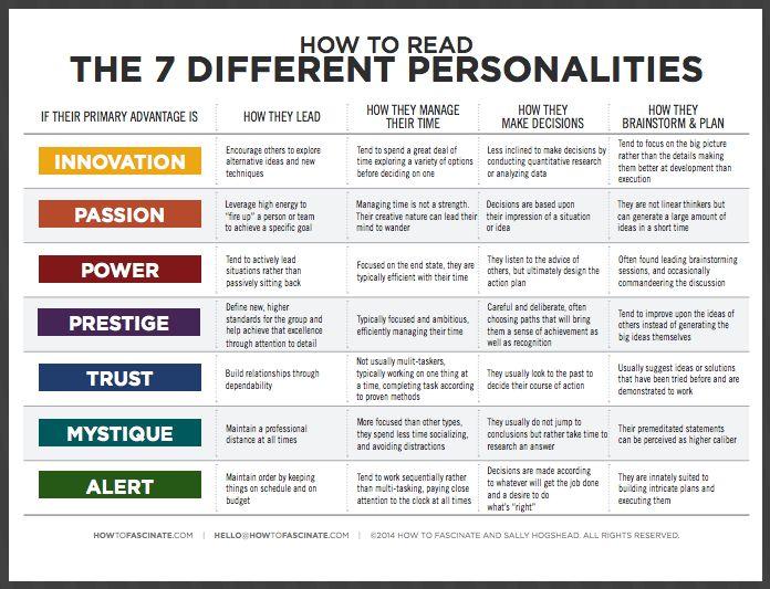 How to read people (a free guide for teams) howtofascinate.com/blog/bid/20420… via @HowToFascinate