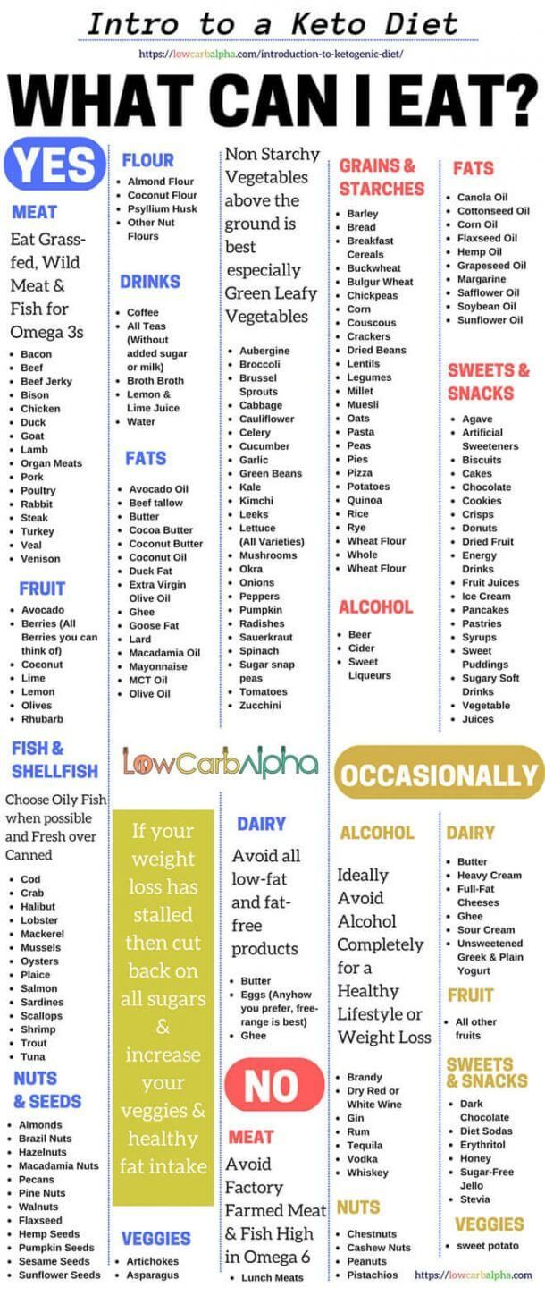 Pin On Simply Low Carb