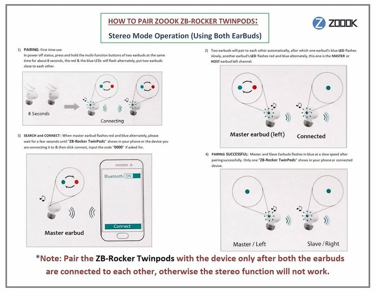 In this post we have discussed about how to pair Zoook Rocker TwinPods in Stereo Mode Operation (Using both Ear Buds).