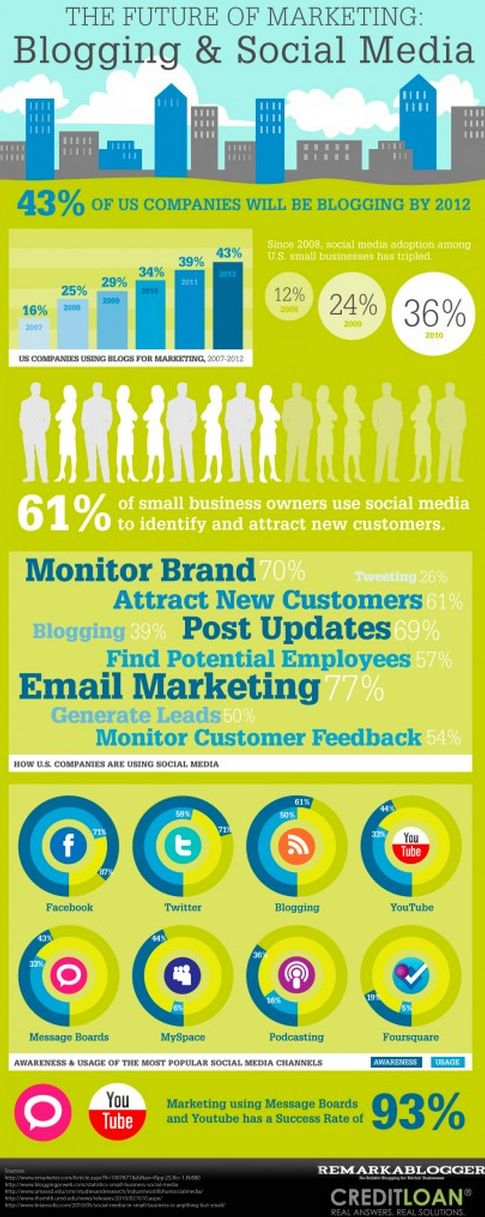 Infographic Blogging and Social Media: Blog Infographic, Internet Marketing, Social Media Marketing, Social Media Infographic, Futuro Del, Marketing Blog, Business Marketing, Socialmedia Infographic, Empowered Network