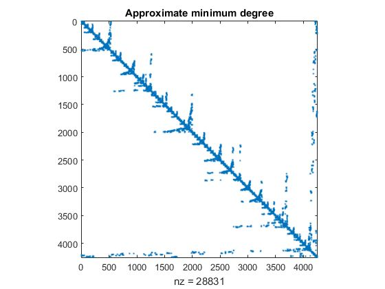 Graphical Representation of Sparse Matrices>MATLAB Examples