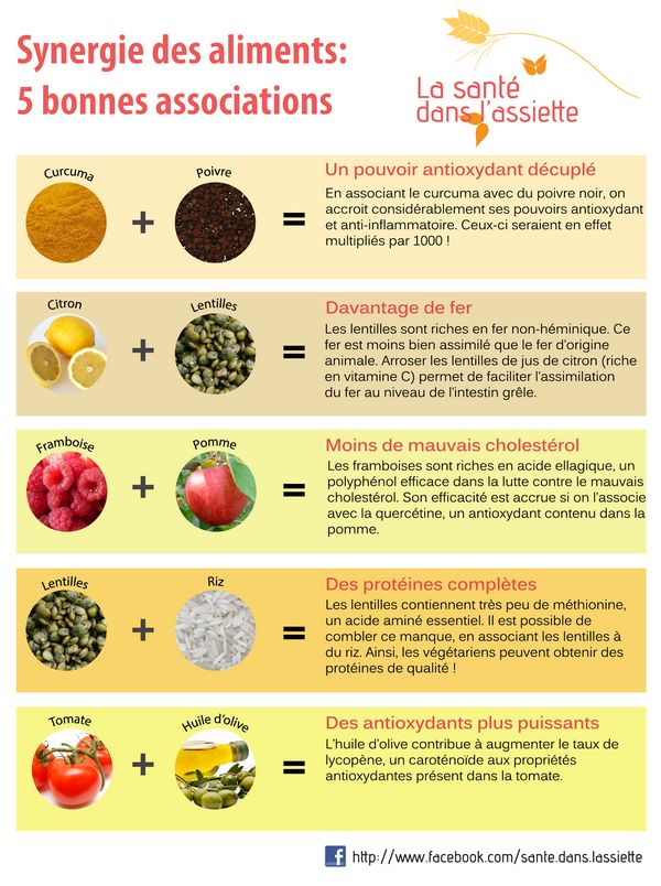 Synergie des aliments: 5 bonnes associations