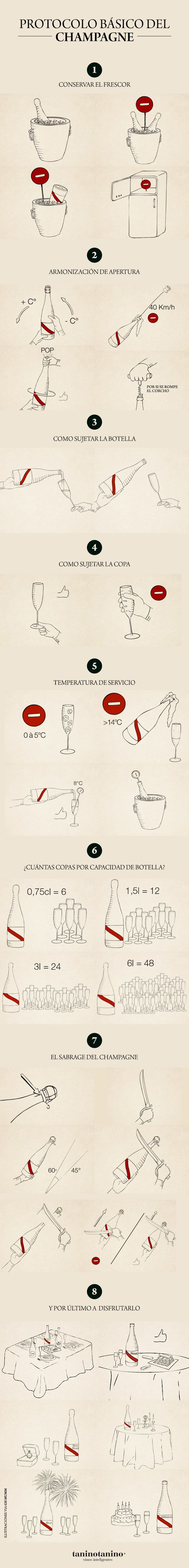 El protocolo básico del #Champagne. Ilustraciones vía GH MUMM #taninotanino…