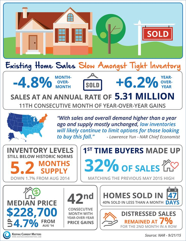 Best Infographics Images On   Colorado Real Estate