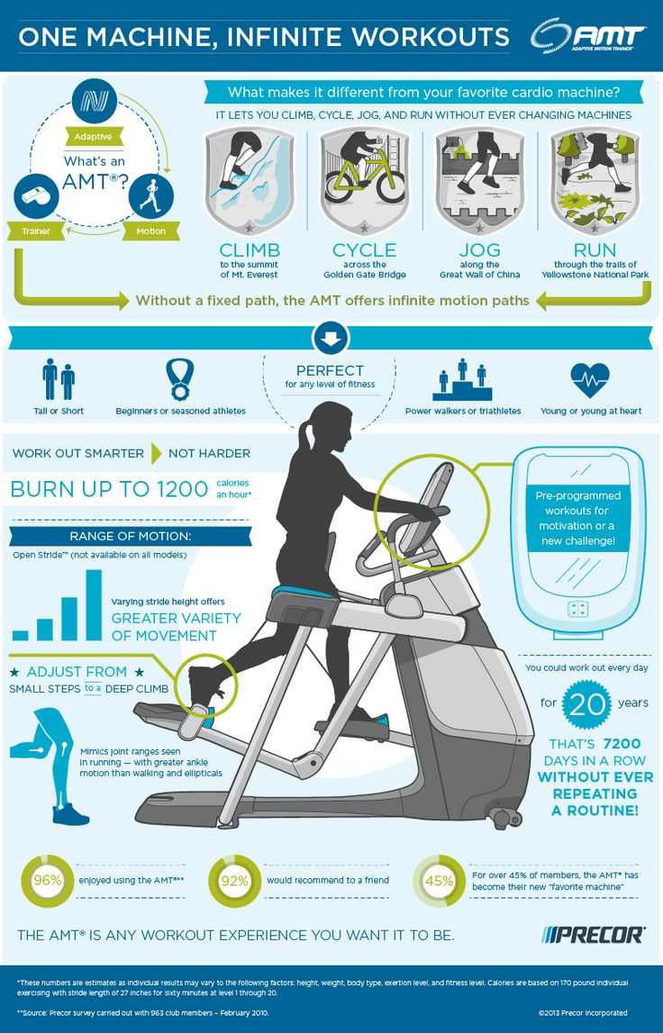 Precor Adaptive Motion Trainer is a great crosstrainer to master those hills and to maintain your cardio fitness on off days.