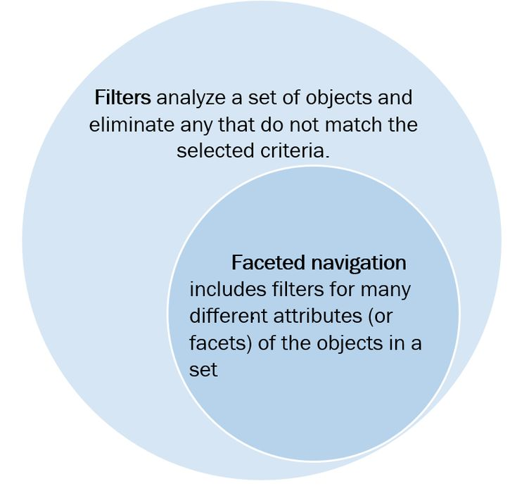 Creating a categorization or navigation strategy can be painful, but it's so critical to successful and usable UI, especially ecommerce sites. Love this Venn diagram showing faceted navigation as a subset of filters. Article is worth the read as well! #jakobnielsen #normangroup