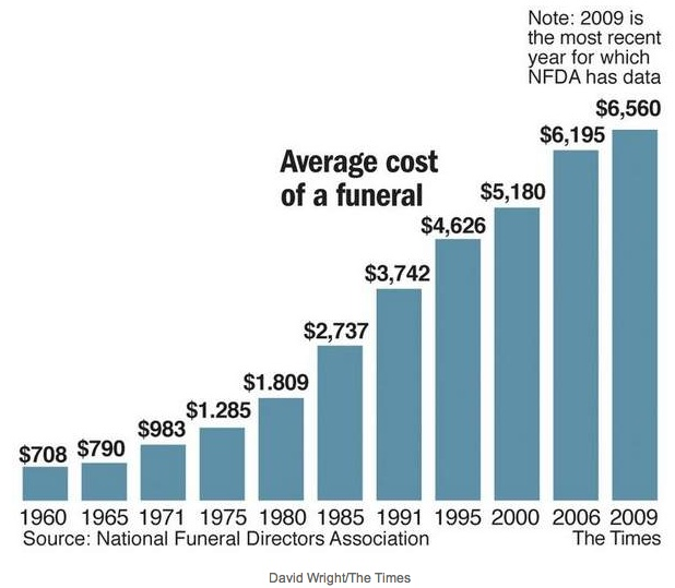 17 Best Ideas About Average Cost Of Funeral On Pinterest
