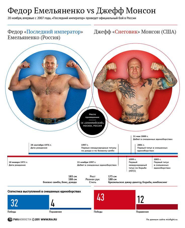 Fedor Emelianenko vs Jeff Monson