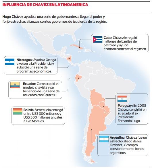 La muerte de Hugo Chávez representa un golpe sus aliados en la región. La imagen muestra su influencia en Latinoamérica.