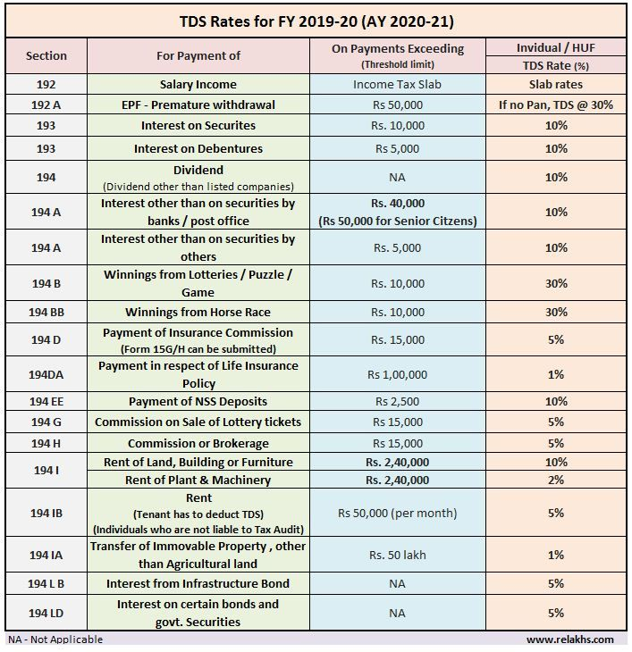 New Tax Table 2020.Latest Tds Rates Fy 2019 20 Tds Rate Table For Ay 2020 21