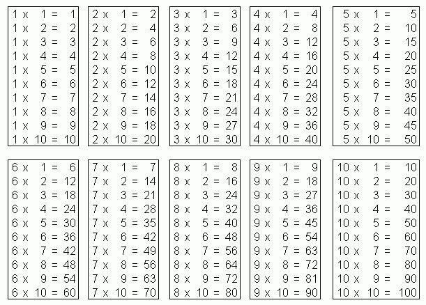 Worksheets Math Table the 25 best ideas about multiplication table 1 12 on pinterest times practice and worksh