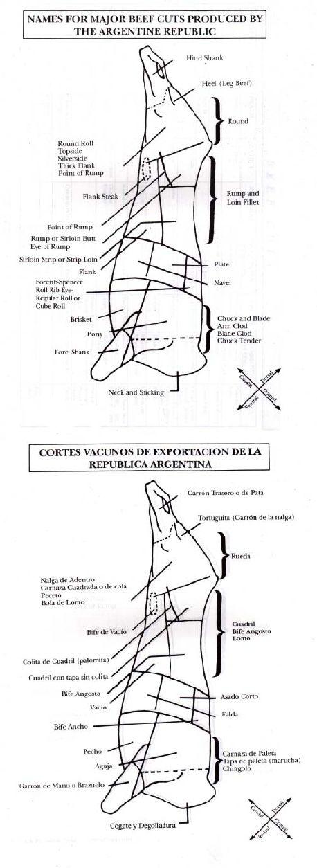 Cortes Vacunos de Exportación de la República de Argentina