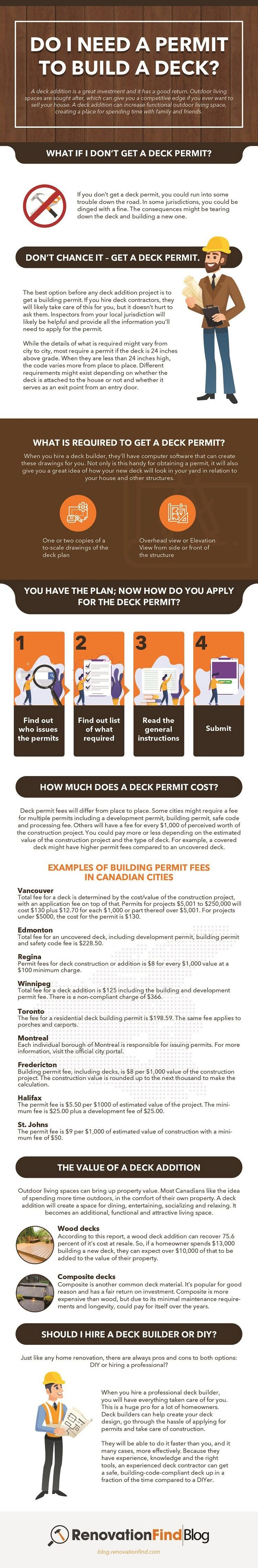 Do i need a permit to build a deck infographic