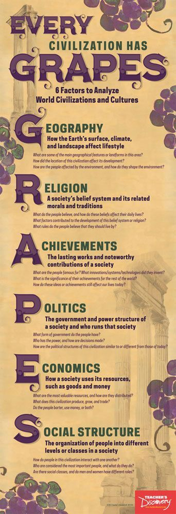 By using a simple mnemonic device, this skinny poster illustrates the factors that characterize any civilization: Geography, Religion, Achievements, Politics, Economics, and Social Structures. Use this poster when introducing any ancient civilization to your students. It works with classifying present-day civilizations, too! 2017. 13 x 38 inches. Laminated to last. Middle school, high school.