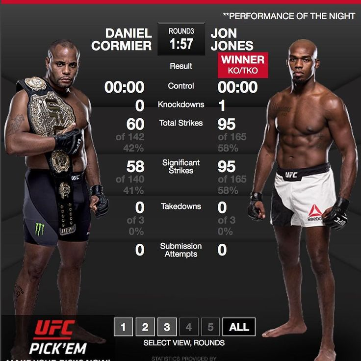 "#ICYMI last night at #UFC214 Jon ""Bones"" Jones @jonnybones defeated #DanielCormier for the second time with a massive third-round #KO cementing his place as the #UFC's #lightheavyweight #lhw champ. ""I want the best for him I really do."" Jones said of Cormier. Is this the end of their rivalry? I dont know Cormier said ahead of the #fight. I guess if he wins both fights there is no rivalry.  #CormiervsJones2 #CormiervsJones #JonesvsCormier #MMA #mixedmartialarts #martialarts #MMAnews #MLMMA…"