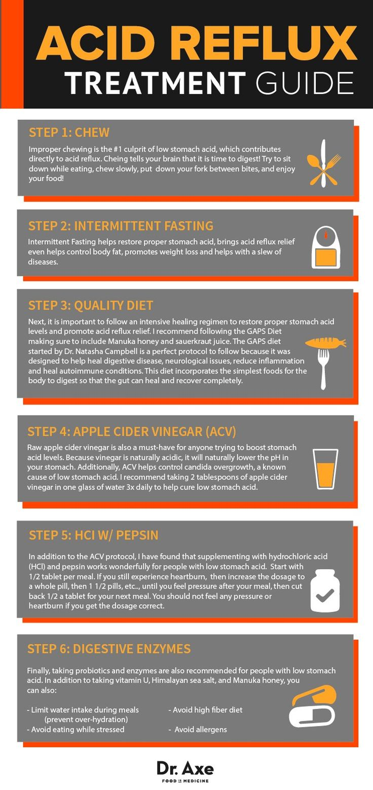 acid reflux treatment guide infographic