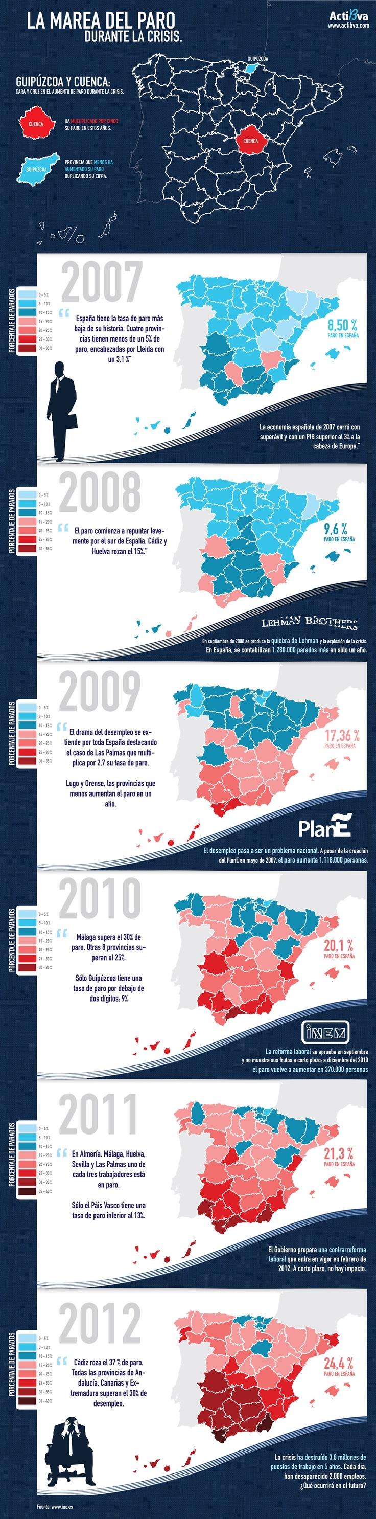 La evolución del desempleo en España