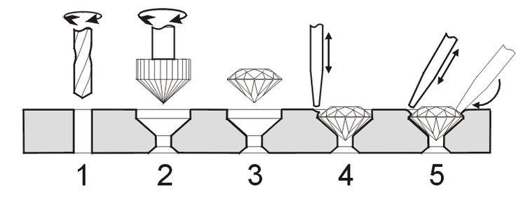 350 Best Images About Stone Setting Tutorials On
