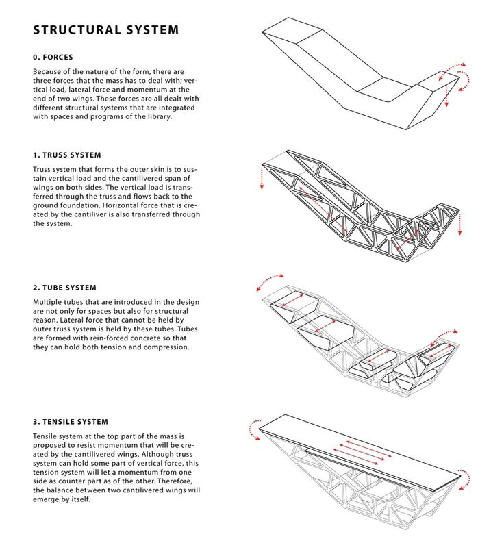 722 best architecture images on pinterest arquitetura large concept diagram malvernweather Choice Image