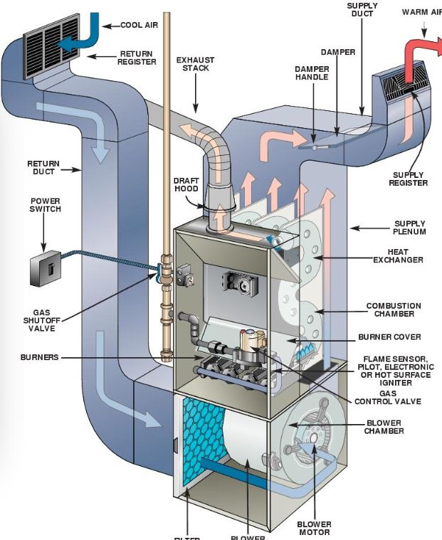 17 best images about hvac refrigeration on pinterest for New and innovative heating and cooling system design