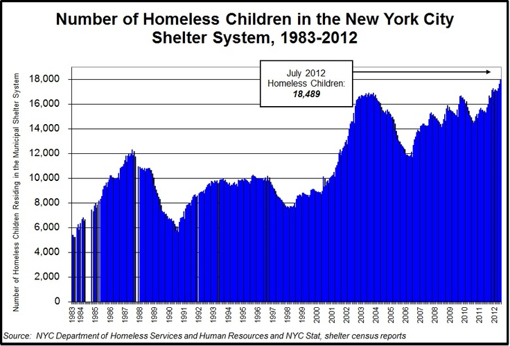 Basic Facts About Homelessness: New York City Data and Charts | Coalition for the Homeless