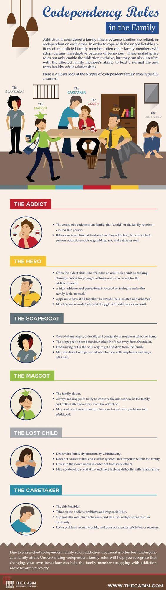 Addiction isn't a solitary illness. This means that even though only one member of the family may have an addiction, each other member is affected by it. In this infographic by Change to Change, we…