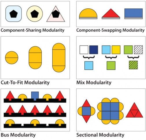 Six Types of Modularity