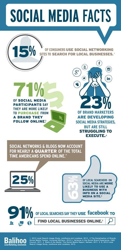 It seems that social media is being used to an extent to promote businesses, mostly through facebook.