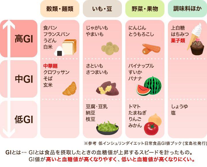 血糖 値 が 上がら ない 食べ物