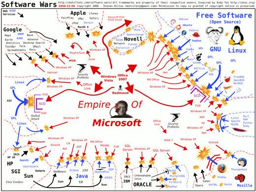 .: Software War, Infographics82 Jpg 520 390, Design Infographic, Microsoft Infographic, Computers Visual, Apples Infographic, Maps Infographic, Mind Maps, Creative Infographics 6 Jpg
