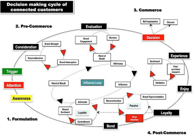 The Customer Journey (The Decision Ellipse) aka The New Funnel by b_d_solis, via Flickr  As business owners, what strategies are you employing to make sure your products and services have positive impact on each of the four phases of the Decision making cycle of the new connected customer?