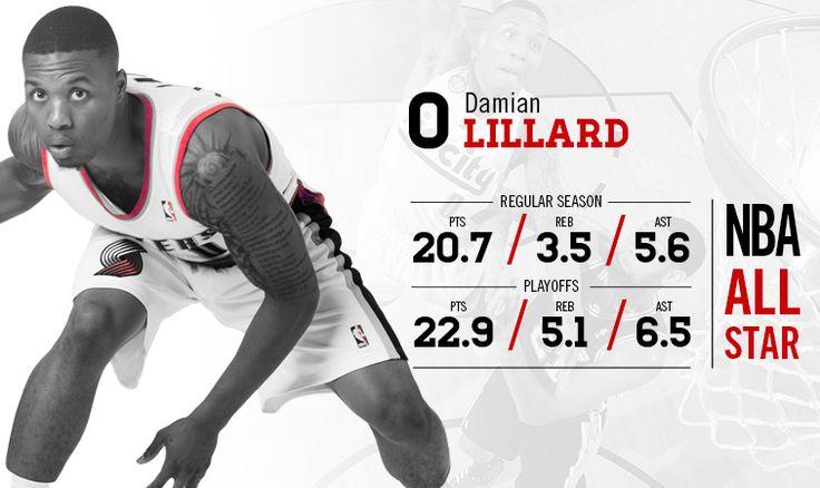 Player Profile - Damian Lillard | Portland Trail Blazers