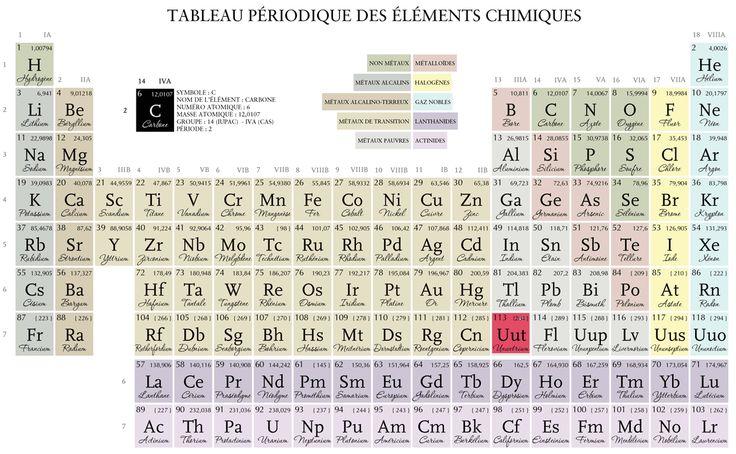 Superheavy elements-table of Mendeleev (1869) Superheavy elements are special, not exist in nature. Such element is extremely instable, decays instantly. 2012-09-27:Japan create element UUT, Ununtrium, 113 protons By taliscope.com ---- Éléments superlourds-tableau de Mendeleïev (1869) Ces éléments sont bizarres, n'existent pas dans nature. Tel élément est extrêment instable, se désintègre instantanément. 27-09-2012:Japon a créé élément UUT, Ununtrium, 113 protons Par taliscope.com