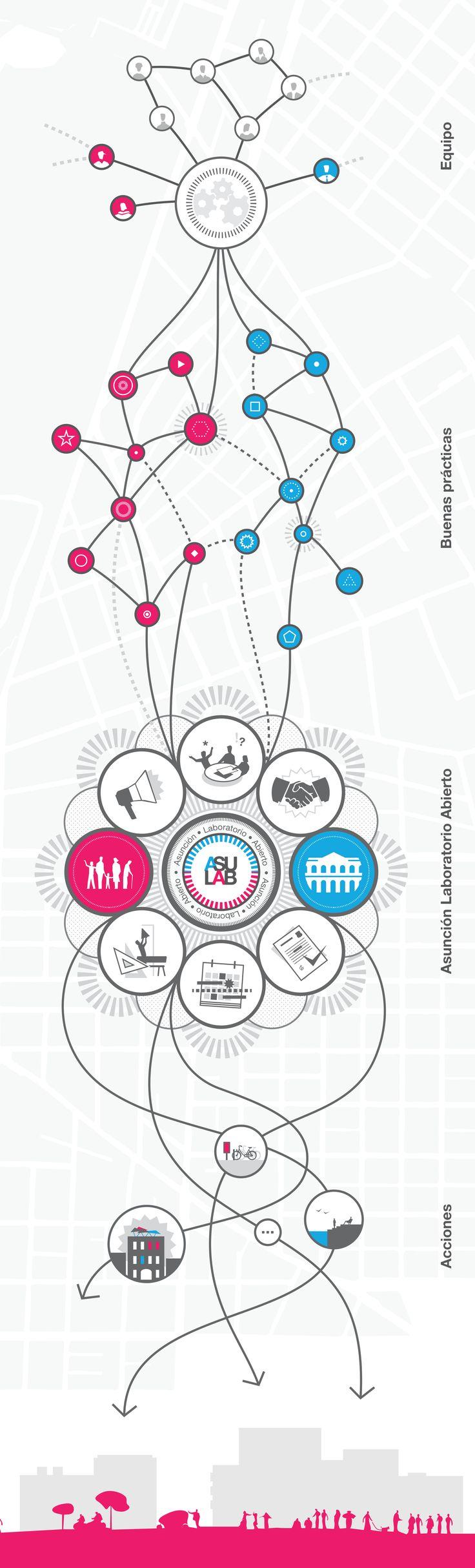 Ecosistema Urbano nos presenta la propuesta ganadora del Plan CHA en Asunción,Diagrama resumen de los distintos ámbitos y líneas de trabajo para la regeneración del CHA, relacionado con experiencias a nivel internacional y local.. Image © Ecosistema Urbano
