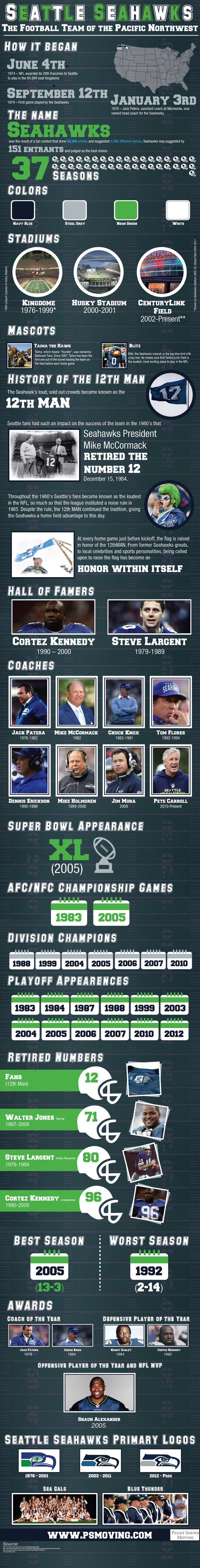 History of the Hawks - @Erin B B B Stockdill Seahawks #Infographic #FB
