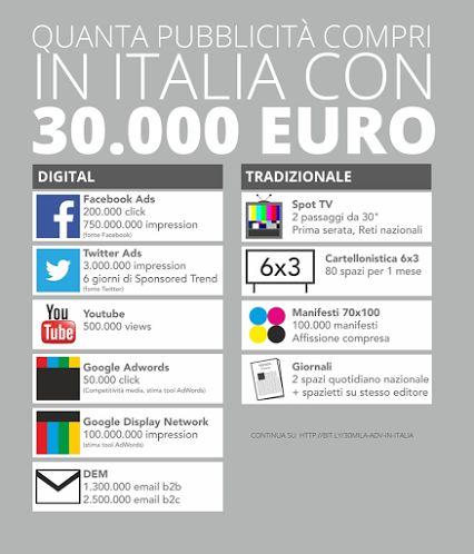 quanta pubblicità compri in italia con 30.000 euro fonte ufficiale: http://paoloratto.blogspot.it/2013/08/costo-pubblicita-italia.html?m=1