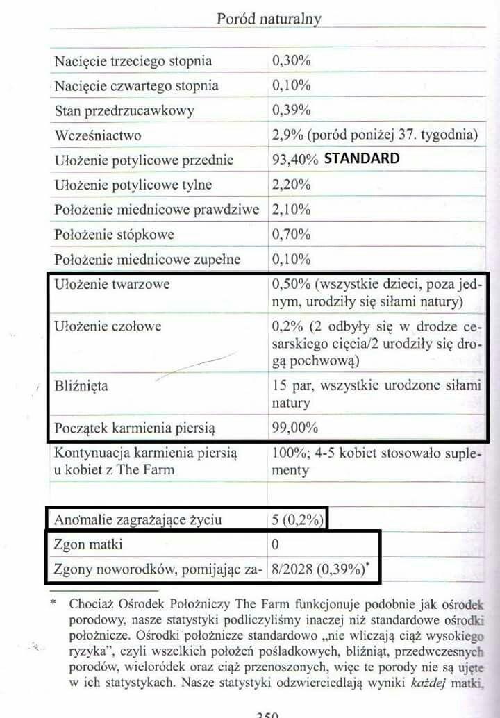 "Fragment statystyk z książki ""Poród naturalny"" Ina May Gaskin"
