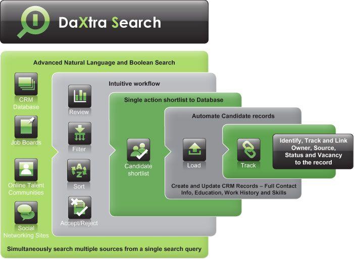 DaXtra Captureu0027s advanced CV processing software puts you ahead of - resume parsing