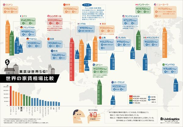 世界19都市、70㎡あたりの家賃を比較したインフォグラフィックです。保証料・仲介手数料の比較や、都市で異なる賃貸知識などもまとめられています...