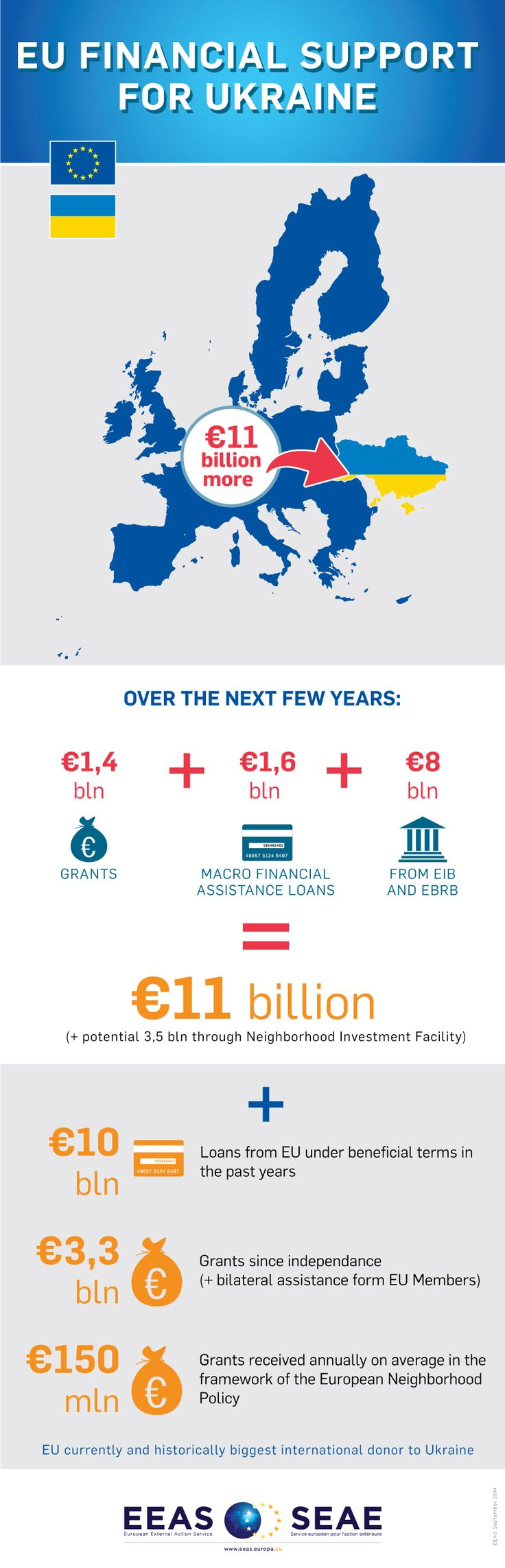 The infographic sums up concrete measures that the European Commission is proposing for the short and medium term to help stabilise the economic and financial situation in #Ukraine to assist with the transition, encourage political and economic reforms and support inclusive development for the benefit of all Ukrainians. More information: http://europa.eu/!Px83mq